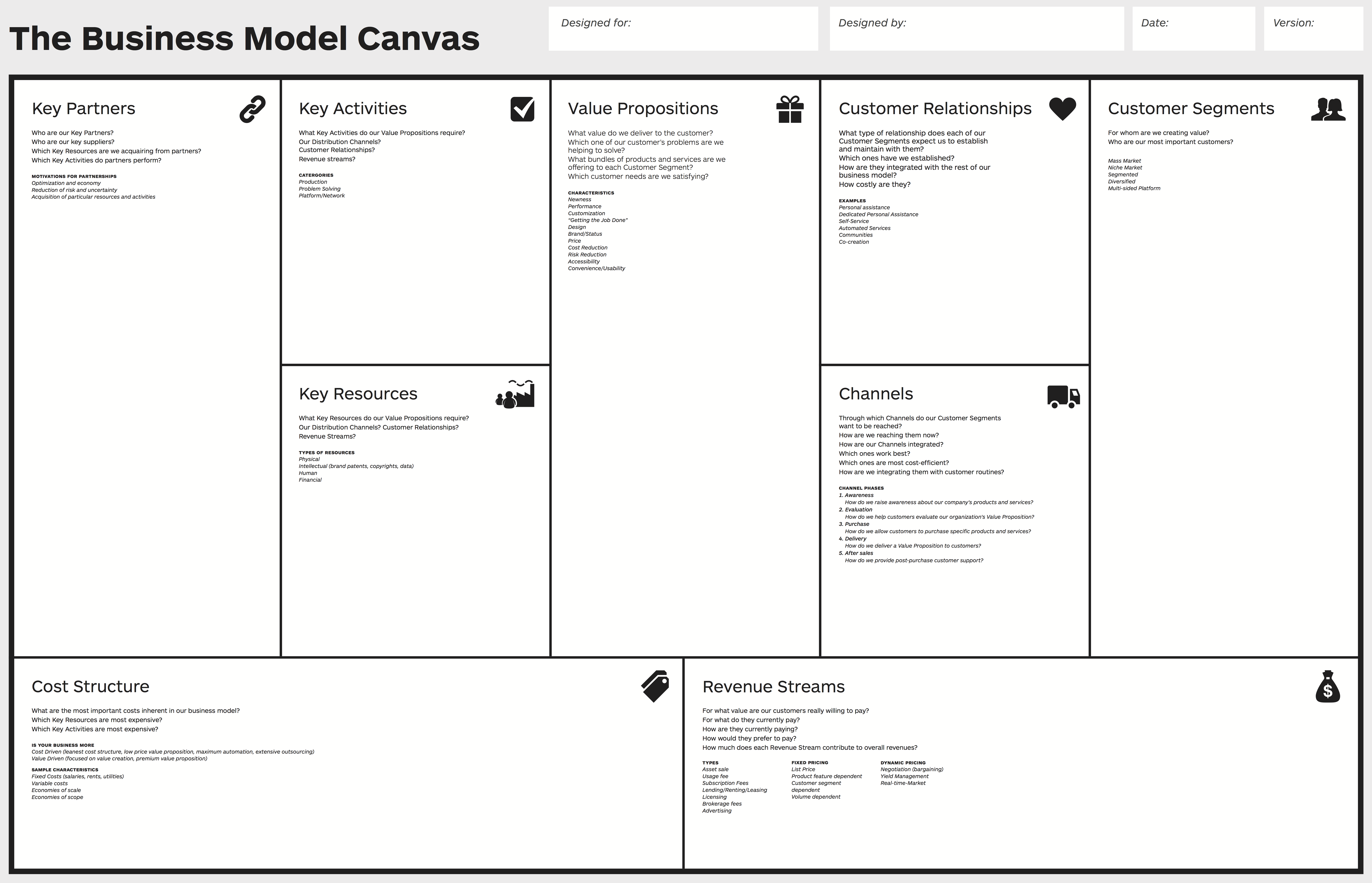 Illustration av Business Model Canvas